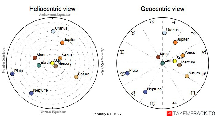 Planetary positions on January 1st, 1927 - Heliocentric and Geocentric views