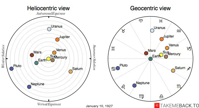 Planetary positions on January 10th, 1927 - Heliocentric and Geocentric views