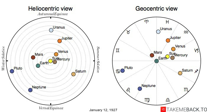 Planetary positions on January 12th, 1927 - Heliocentric and Geocentric views