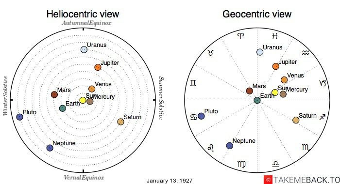 Planetary positions on January 13th, 1927 - Heliocentric and Geocentric views