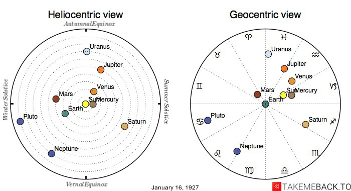 Planetary positions on January 16th, 1927 - Heliocentric and Geocentric views