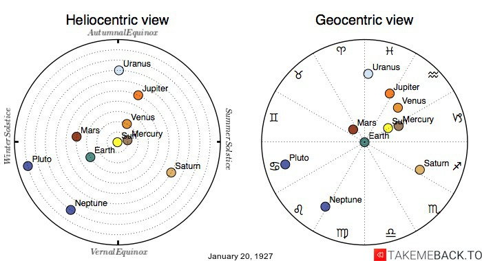 Planetary positions on January 20th, 1927 - Heliocentric and Geocentric views