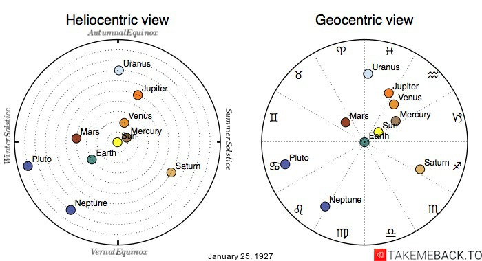 Planetary positions on January 25th, 1927 - Heliocentric and Geocentric views