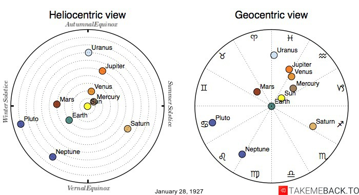 Planetary positions on January 28th, 1927 - Heliocentric and Geocentric views
