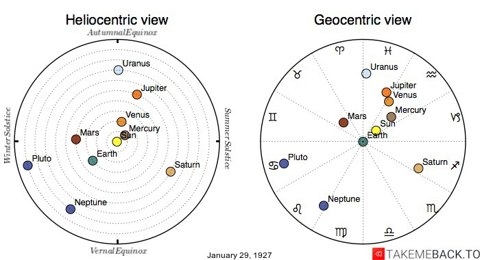 Planetary positions on January 29th, 1927 - Heliocentric and Geocentric views