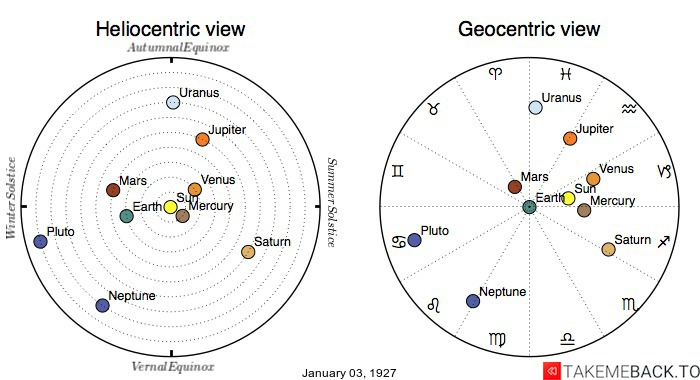 Planetary positions on January 3rd, 1927 - Heliocentric and Geocentric views