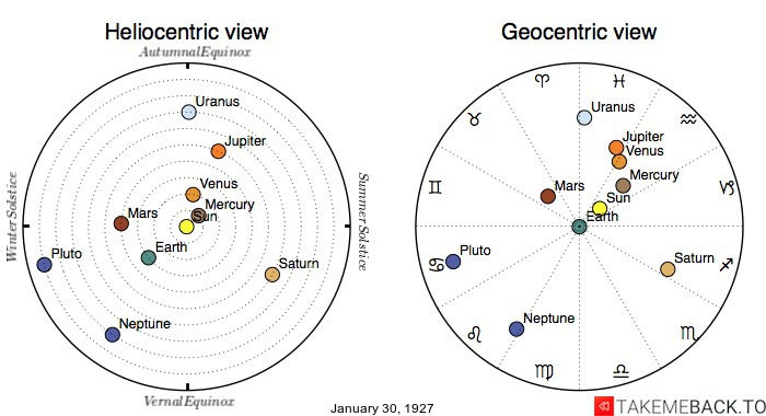Planetary positions on January 30th, 1927 - Heliocentric and Geocentric views