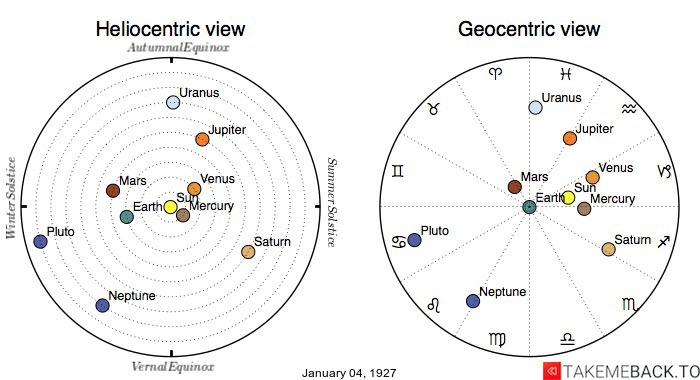 Planetary positions on January 4th, 1927 - Heliocentric and Geocentric views