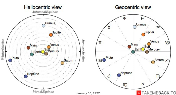 Planetary positions on January 5th, 1927 - Heliocentric and Geocentric views