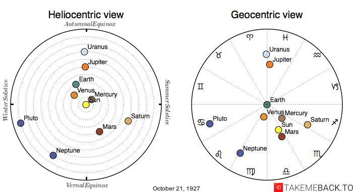 Planetary positions on October 21st, 1927 - Heliocentric and Geocentric views