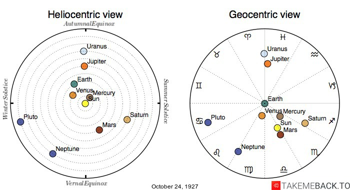 Planetary positions on October 24th, 1927 - Heliocentric and Geocentric views