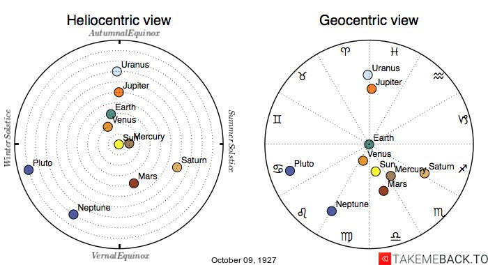 Planetary positions on October 9th, 1927 - Heliocentric and Geocentric views