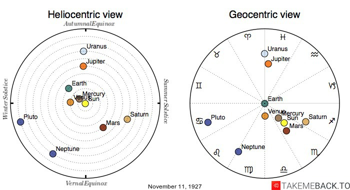 Planetary positions on November 11th, 1927 - Heliocentric and Geocentric views