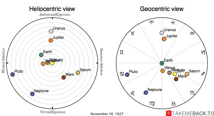 Planetary positions on November 16th, 1927 - Heliocentric and Geocentric views