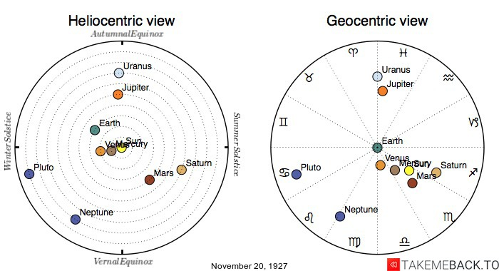 Planetary positions on November 20th, 1927 - Heliocentric and Geocentric views