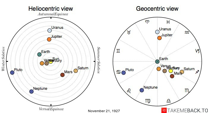 Planetary positions on November 21st, 1927 - Heliocentric and Geocentric views