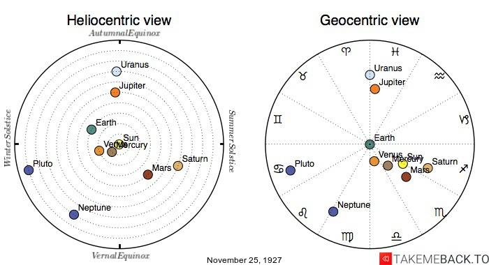 Planetary positions on November 25th, 1927 - Heliocentric and Geocentric views
