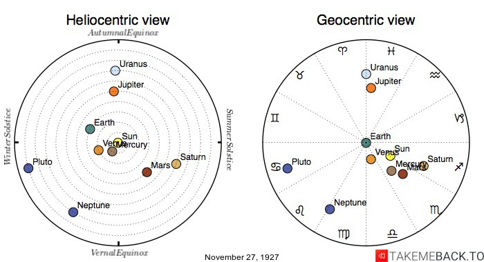Planetary positions on November 27th, 1927 - Heliocentric and Geocentric views