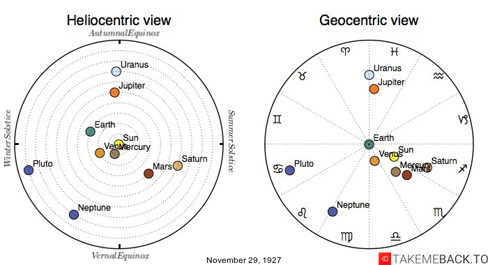 Planetary positions on November 29th, 1927 - Heliocentric and Geocentric views