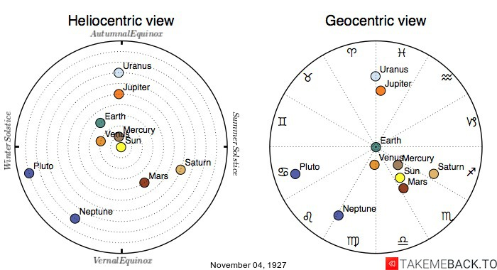 Planetary positions on November 4th, 1927 - Heliocentric and Geocentric views