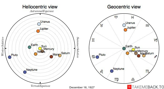 Planetary positions on December 16th, 1927 - Heliocentric and Geocentric views