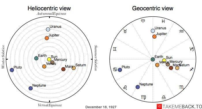 Planetary positions on December 18th, 1927 - Heliocentric and Geocentric views