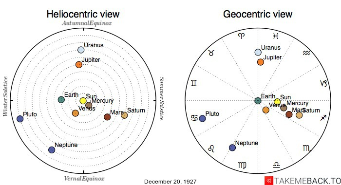 Planetary positions on December 20th, 1927 - Heliocentric and Geocentric views