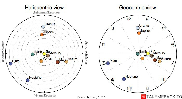 Planetary positions on December 25th, 1927 - Heliocentric and Geocentric views