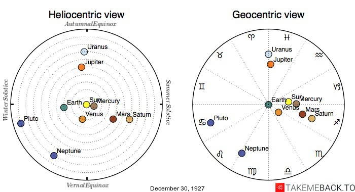 Planetary positions on December 30th, 1927 - Heliocentric and Geocentric views