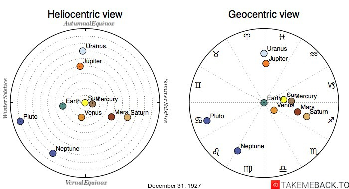 Planetary positions on December 31st, 1927 - Heliocentric and Geocentric views
