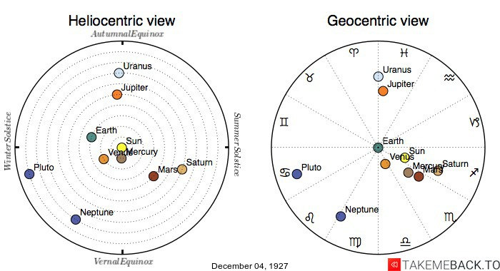 Planetary positions on December 4th, 1927 - Heliocentric and Geocentric views