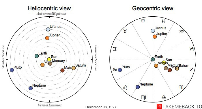 Planetary positions on December 8th, 1927 - Heliocentric and Geocentric views