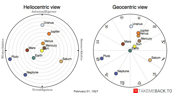 Planetary positions on February 1st, 1927 - Heliocentric and Geocentric views