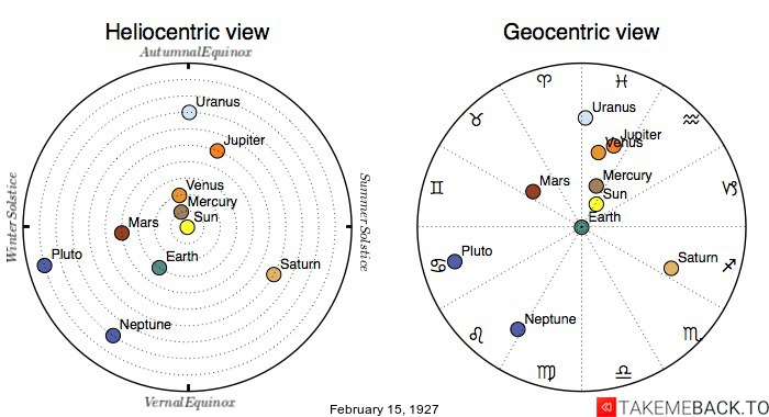 Planetary positions on February 15th, 1927 - Heliocentric and Geocentric views