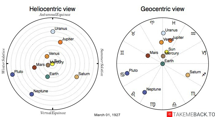 Planetary positions on March 1st, 1927 - Heliocentric and Geocentric views