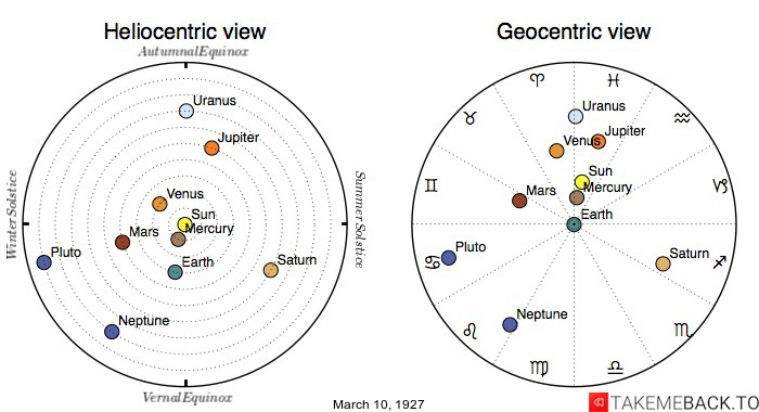 Planetary positions on March 10th, 1927 - Heliocentric and Geocentric views