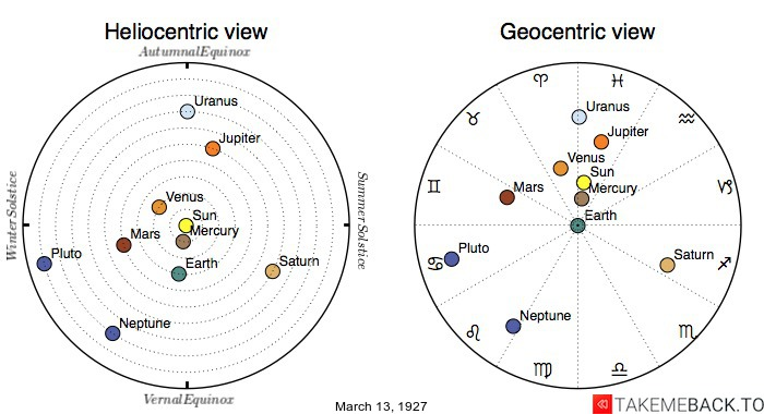 Planetary positions on March 13th, 1927 - Heliocentric and Geocentric views
