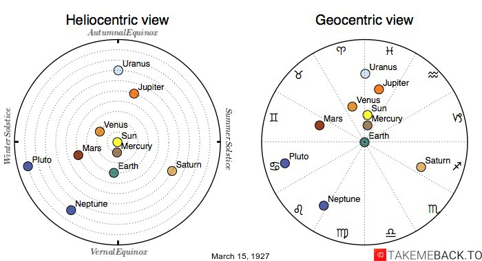 Planetary positions on March 15th, 1927 - Heliocentric and Geocentric views