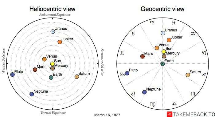 Planetary positions on March 16th, 1927 - Heliocentric and Geocentric views