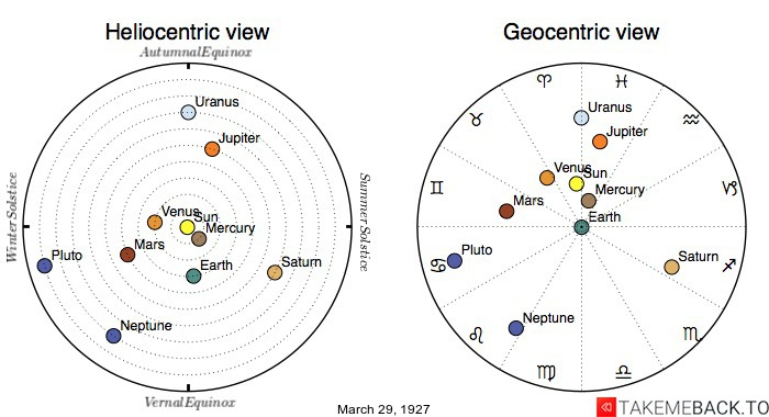 Planetary positions on March 29th, 1927 - Heliocentric and Geocentric views