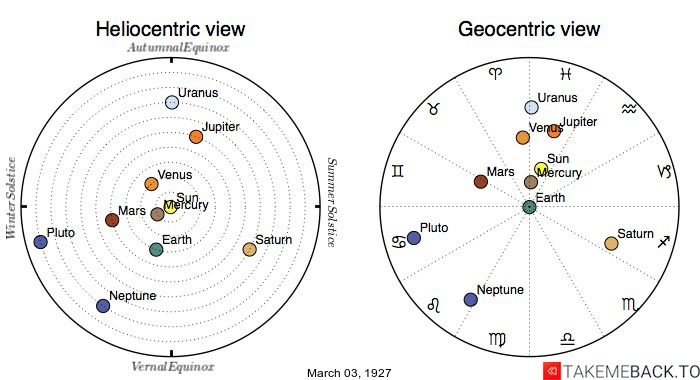 Planetary positions on March 3rd, 1927 - Heliocentric and Geocentric views