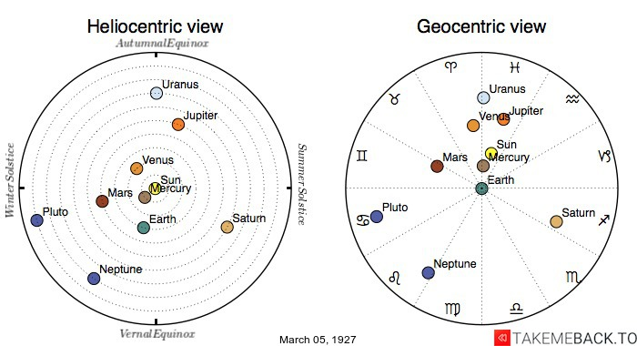 Planetary positions on March 5th, 1927 - Heliocentric and Geocentric views