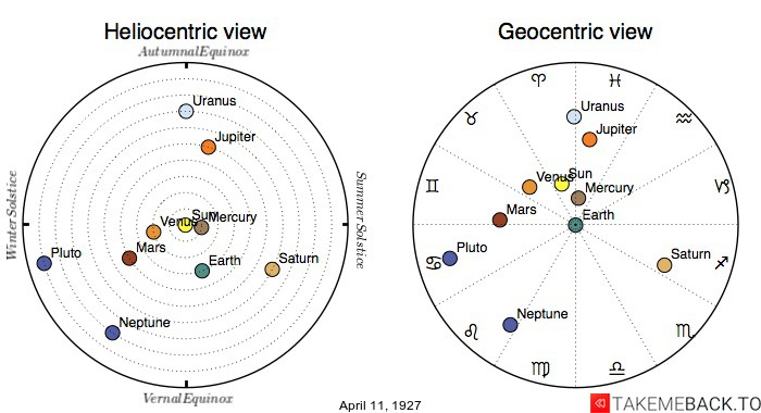 Planetary positions on April 11th, 1927 - Heliocentric and Geocentric views