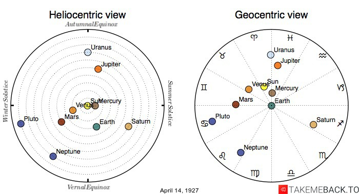 Planetary positions on April 14th, 1927 - Heliocentric and Geocentric views
