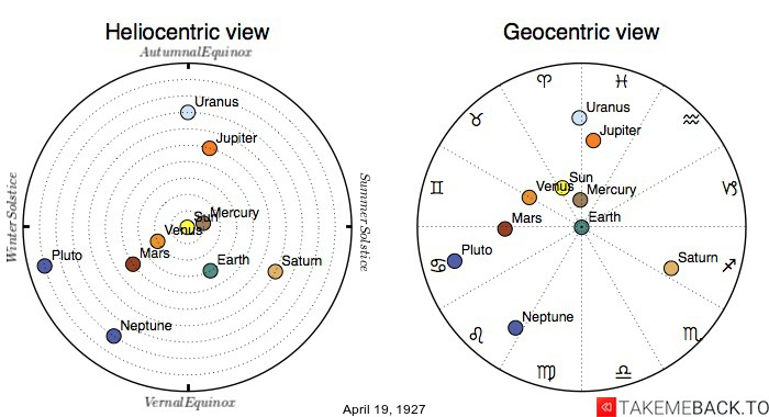Planetary positions on April 19th, 1927 - Heliocentric and Geocentric views