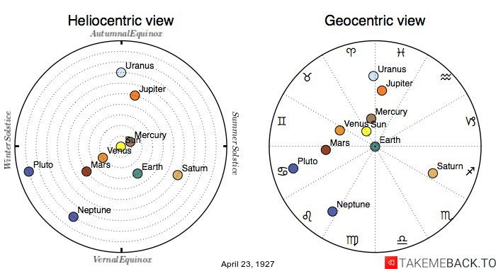 Planetary positions on April 23rd, 1927 - Heliocentric and Geocentric views