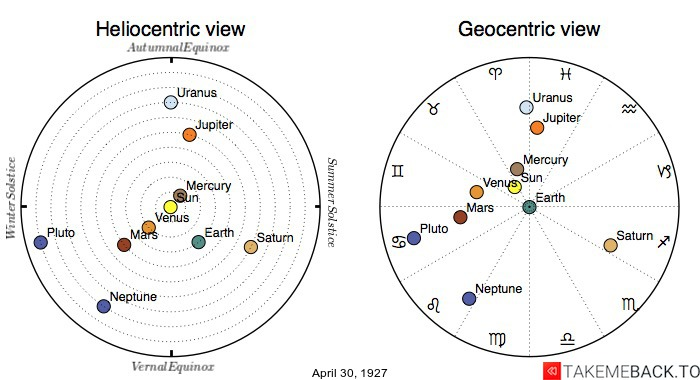 Planetary positions on April 30th, 1927 - Heliocentric and Geocentric views