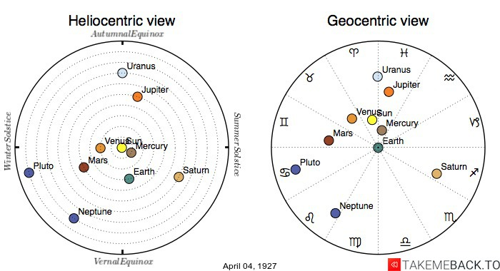 Planetary positions on April 4th, 1927 - Heliocentric and Geocentric views
