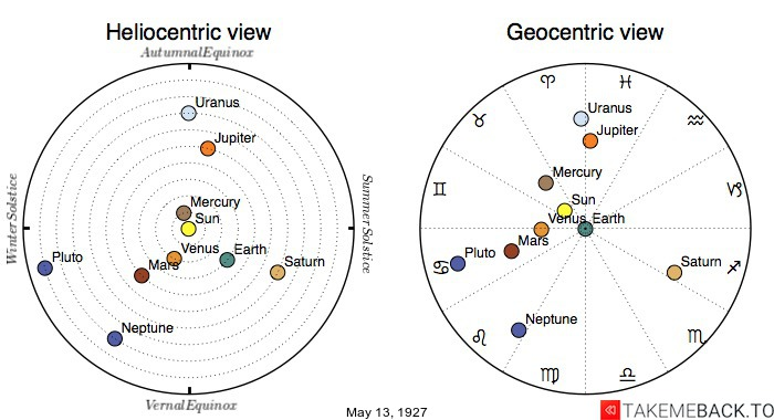 Planetary positions on May 13th, 1927 - Heliocentric and Geocentric views
