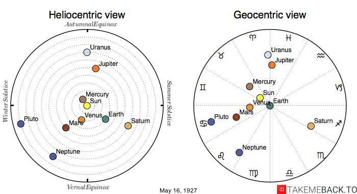 Planetary positions on May 16th, 1927 - Heliocentric and Geocentric views